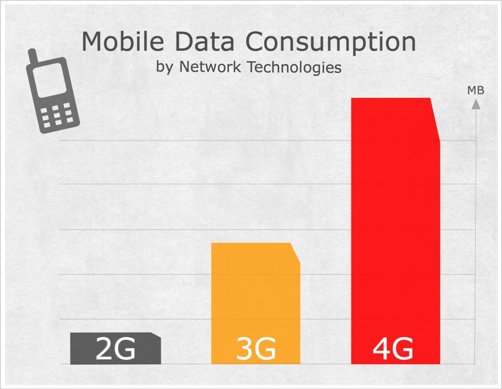 Mobile data consumption